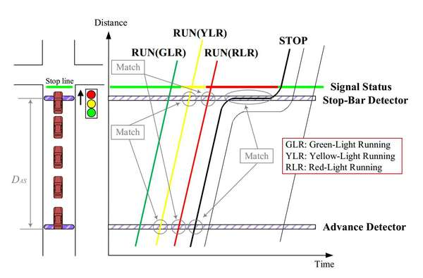 Red-Light-Running Identification based on High-Resolution Traffic Data