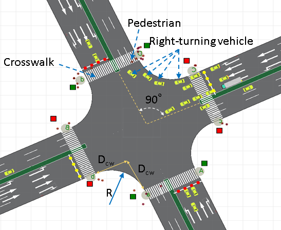Intersection safety simulation